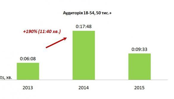 У 2015 році «UA:Перший» дивилося більше молоді, а середній час перегляду каналу був вищим, ніж у 2013-му