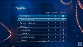 Tayanna і «Сальто назад» пройшли до фіналу нацвідбору на «Євробачення»
