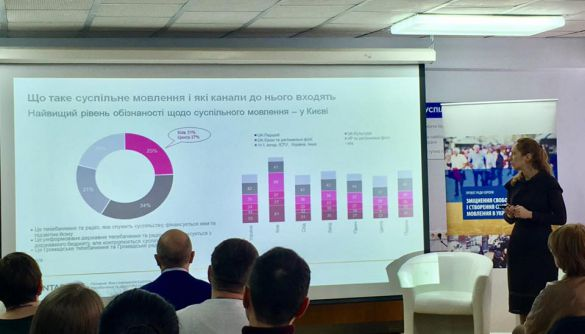 50% населення України обізнані, які канали та радіостанції входять до Суспільного мовлення. ДОСЛІДЖЕННЯ