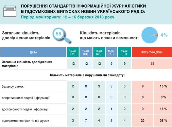 У березні в новинах «Українського радіо» було забагато оцінок і замало бекґраунду