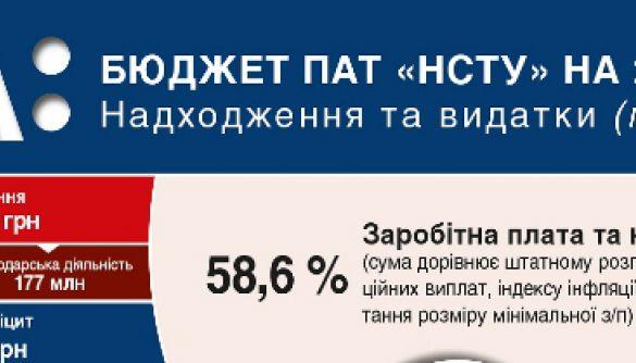 Бюджет Суспільного на 2019 рік: зарплата 58,6%, оплата послуг 21%. ІНФОГРАФІКА
