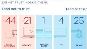 В Європі радіо довіряють більше, ніж телебаченню  – дослідження TNS
