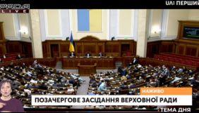 Верховна Рада не підтримала зміни до бюджету на 2020 рік, де на НСТУ виділили 1,5 мільярд гривень (ДОПОВНЕНО)