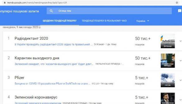 «Радіодиктант» став найпопулярнішим Google-запитом в Україні 9 листопада