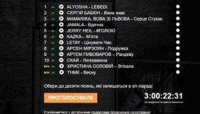 На радіо «Промінь» повернувся оновлений «Хіт-парад 12 – 2»